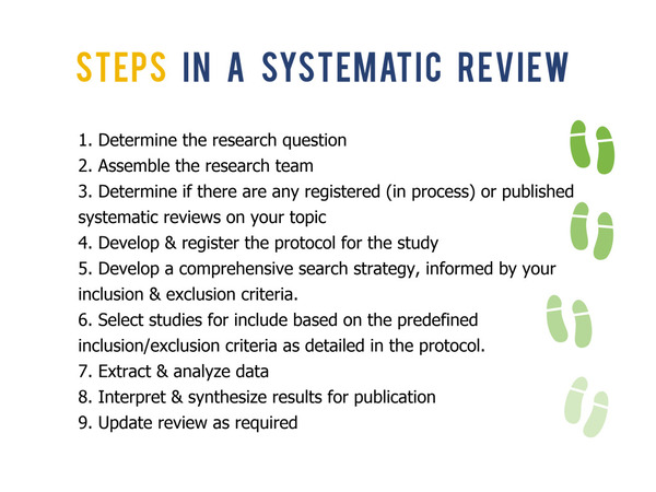 Steps of a systematic review
