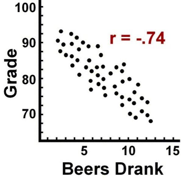 illustrating a correlation