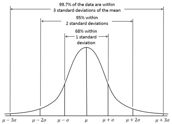 a normal curve