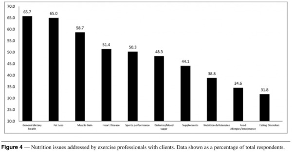 Nutrition issues addressed by exercise professionals with clients