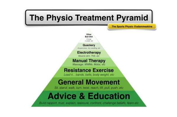 The physiotherapy evidence-based treatment pyramid